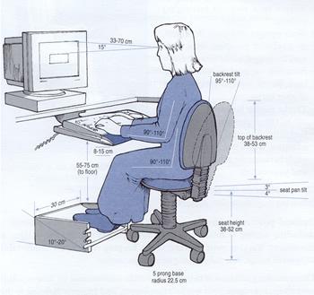 ergonomia puesto de trabajo en ordenador