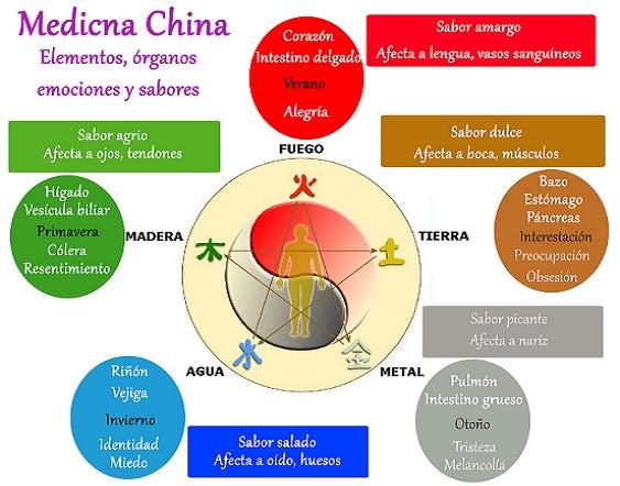 emociones en medicina tradicional china